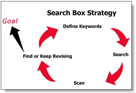 Literature review search strategy tablets